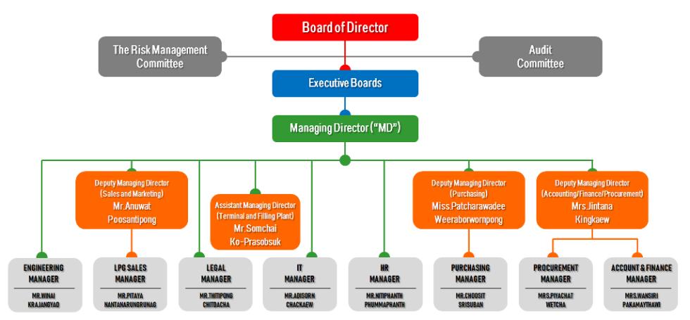 MM Chart